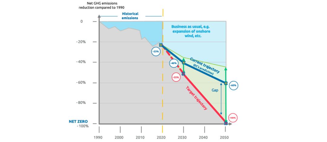Diagramm zeigt verschiedene Pfade der EU Emissionen bis 2050